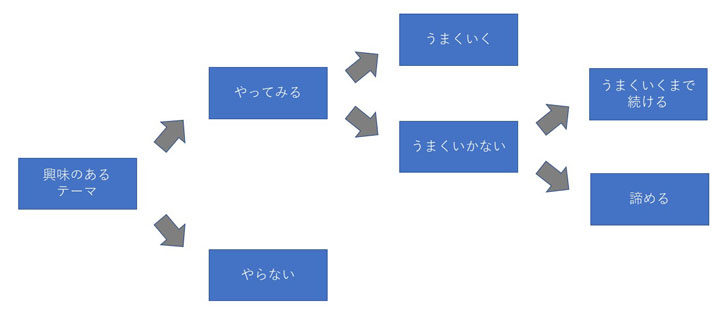 成功のルート