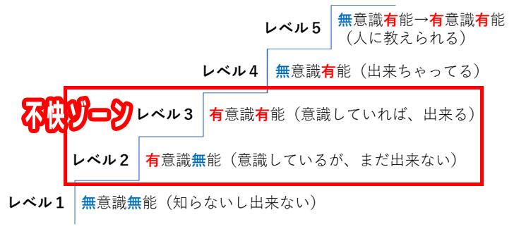 学習の5段階レベル(不快ゾーン)