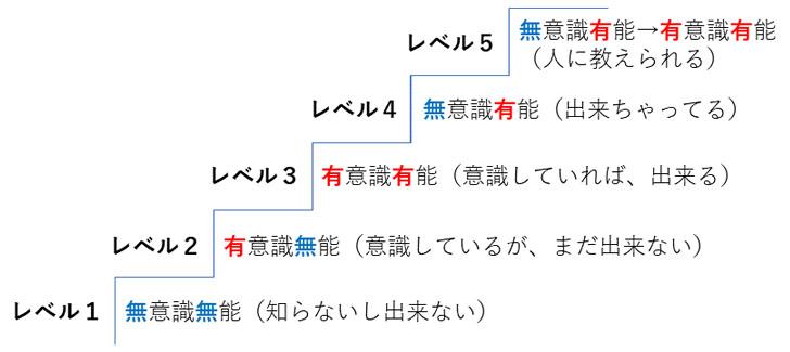 学習の5段階レベル