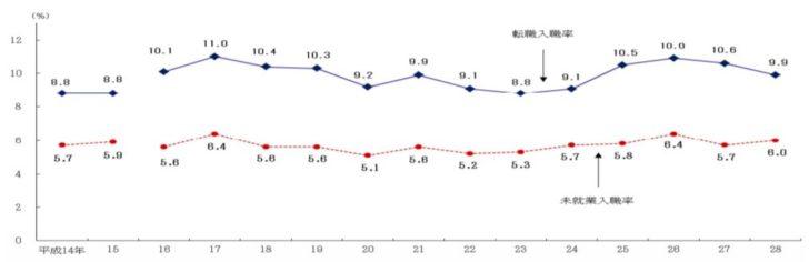 転職率のグラフ