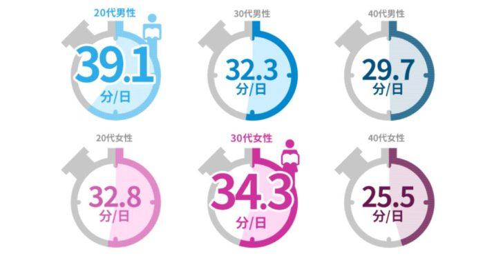 社会人の平均的な読書時間