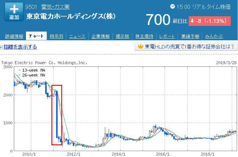 東電の株価暴落