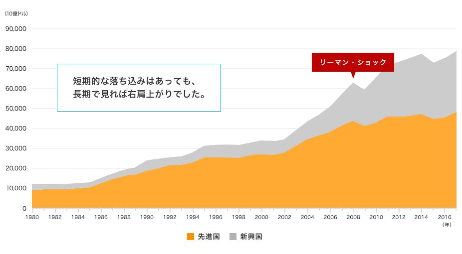 世界のGDPの推移