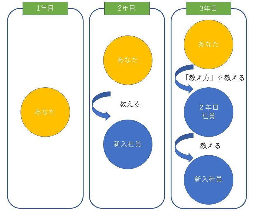 教えるサイクルの図