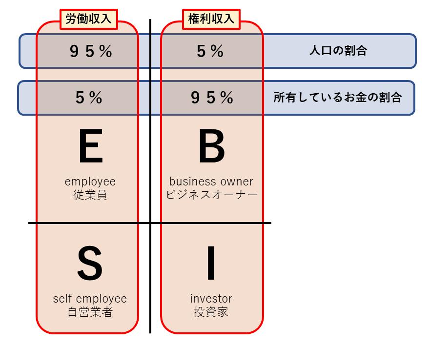 ESBI(割合)