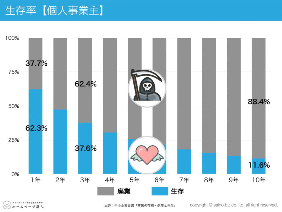 個人事業主の生存率のグラフ