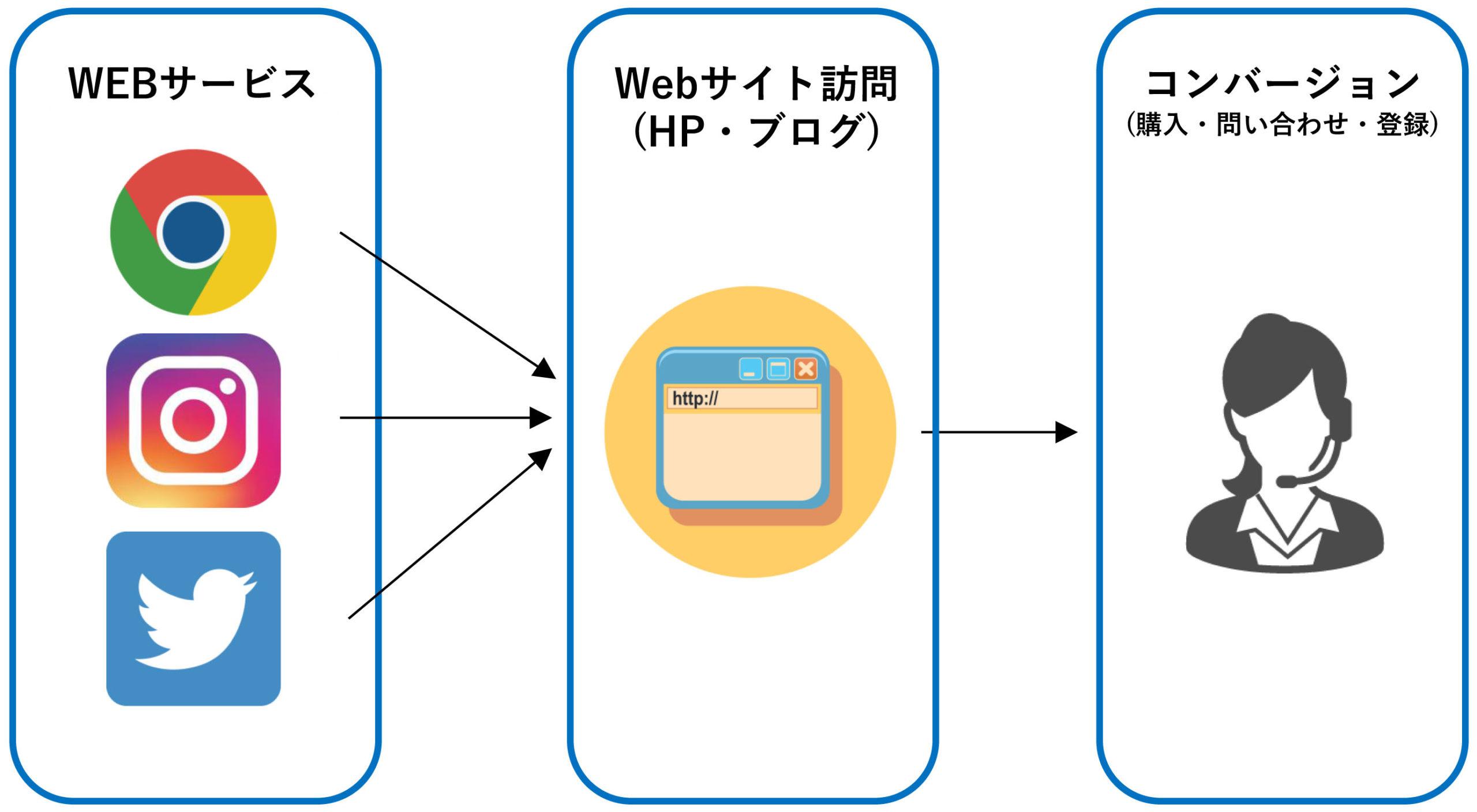 Web集客の流れ